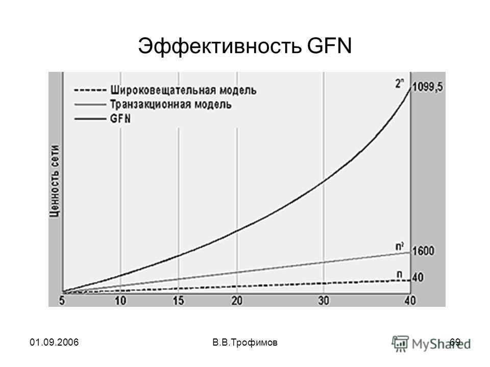 01.09.2006В.В.Трофимов69 Эффективность GFN