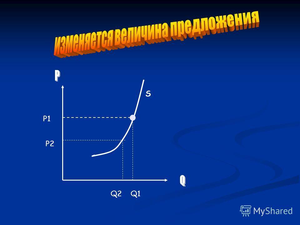 P1P1 P2P2 Q2Q2Q1Q1 S