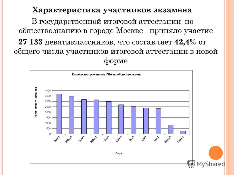Характеристика участников экзамена В государственной итоговой аттестации по обществознанию в городе Москве приняло участие 27 133 девятиклассников, что составляет 42,4% от общего числа участников итоговой аттестации в новой форме