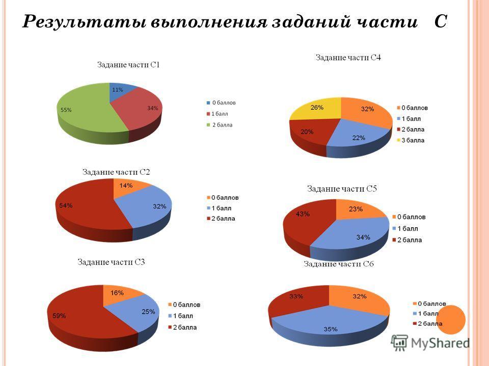 Результаты выполнения заданий части С