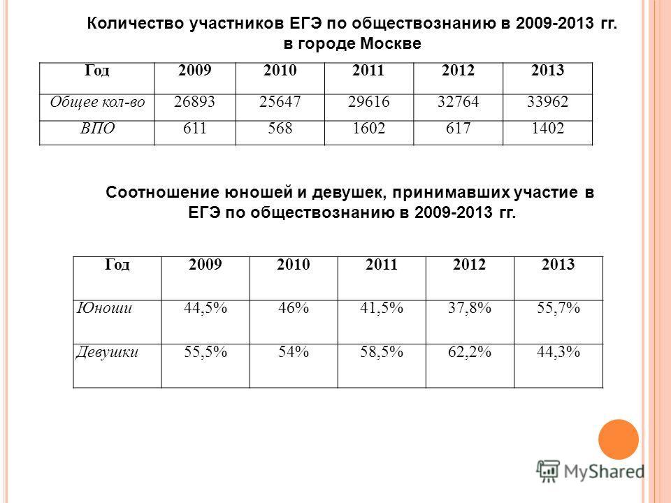 Год20092010201120122013 Общее кол-во2689325647296163276433962 ВПО61156816026171402 Количество участников ЕГЭ по обществознанию в 2009-2013 гг. в городе Москве Год20092010201120122013 Юноши44,5%46%41,5%37,8%55,7% Девушки55,5%54%58,5%62,2%44,3% Соотнош