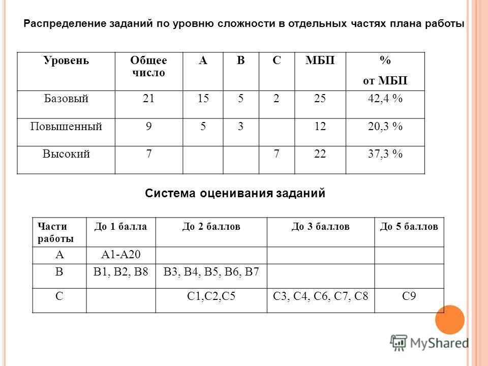 УровеньОбщее число АВСМБП % от МБП Базовый2115522542,4 % Повышенный9531220,3 % Высокий772237,3 % Части работы До 1 баллаДо 2 балловДо 3 балловДо 5 баллов АА1-А20 ВВ1, В2, В8В3, В4, В5, В6, В7 СС1,С2,С5С3, С4, С6, С7, С8С9 Распределение заданий по уро