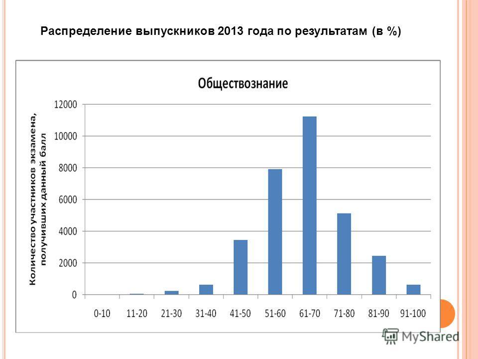 Распределение выпускников 2013 года по результатам (в %)