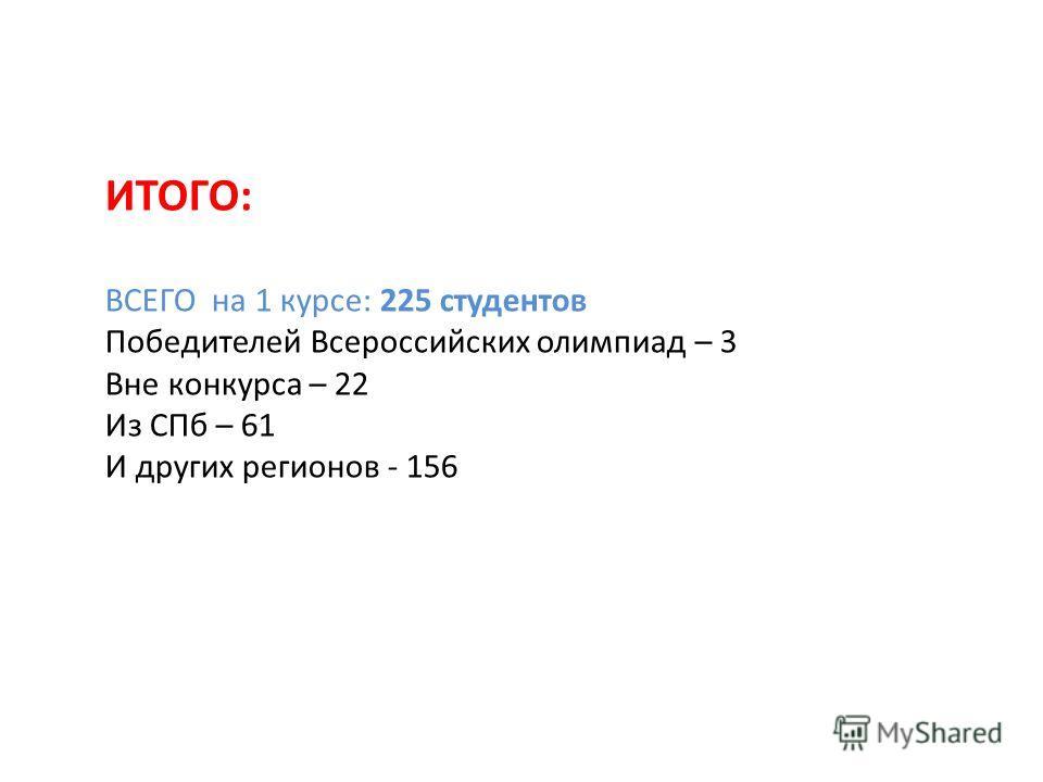 ИТОГО: ВСЕГО на 1 курсе: 225 студентов Победителей Всероссийских олимпиад – 3 Вне конкурса – 22 Из СПб – 61 И других регионов - 156