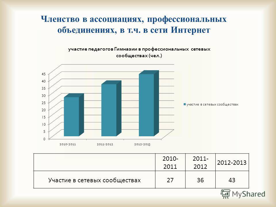 Членство в ассоциациях, профессиональных объединениях, в т.ч. в сети Интернет 2010- 2011 2011- 2012 2012-2013 Участие в сетевых сообществах273643