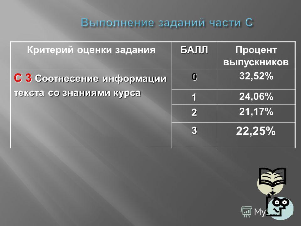 Критерий оценки заданияБАЛЛПроцент выпускников С 3 Соотнесение информации текста со знаниями курса 0 32,52% 1 24,06% 2 21,17% 3 22,25%