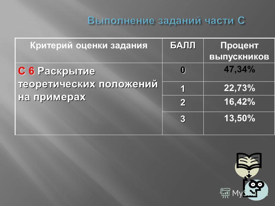 Выполнение заданий части С Критерий оценки заданияБАЛЛПроцент выпускников С 6 Раскрытие теоретических положений на примерах 0 47,34% 1 22,73% 2 16,42% 3 13,50%