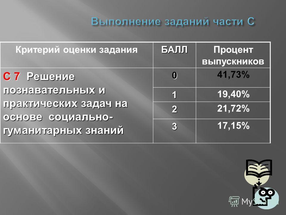 Выполнение заданий части С Критерий оценки заданияБАЛЛПроцент выпускников С 7 Решение познавательных и практических задач на основе социально- гуманитарных знаний 0 41,73% 1 19,40% 2 21,72% 3 17,15%