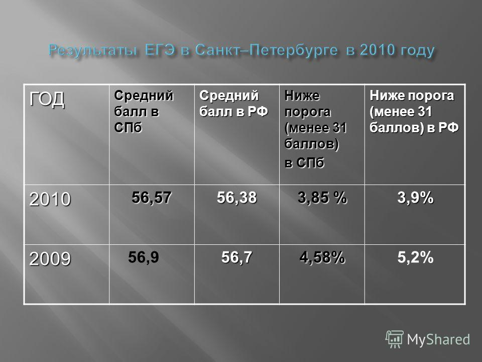ГОД Средний балл в СПб Средний балл в РФ Ниже порога (менее 31 баллов) в СПб Ниже порога (менее 31 баллов) в РФ 201056,5756,38 3,85 % 3,9% 2009 56,956,74,58%5,2%