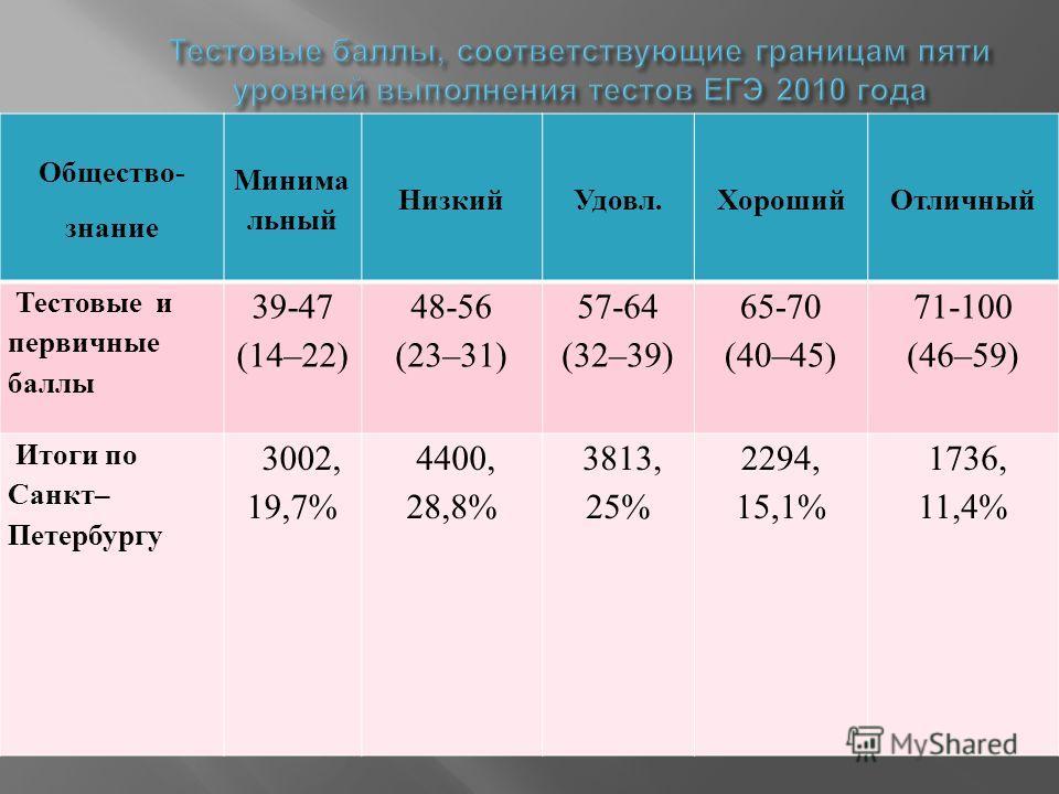 Общество- знание Минима льный Низкий Удовл. ХорошийОтличный Тестовые и первичные баллы 39-47 (14–22) 48-56 (23–31) 57-64 (32–39) 65-70 (40–45) 71-100 (46–59) Итоги по Санкт– Петербургу 3002, 19,7% 4400, 28,8% 3813, 25% 2294, 15,1% 1736, 11,4%