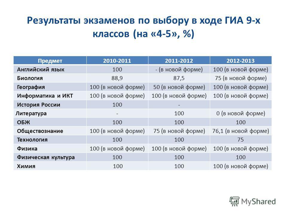 Результаты экзаменов по выбору в ходе ГИА 9-х классов (на «4-5», %) Предмет2010-20112011-20122012-2013 Английский язык100- (в новой форме)100 (в новой форме) Биология88,987,575 (в новой форме) География100 (в новой форме)50 (в новой форме)100 (в ново