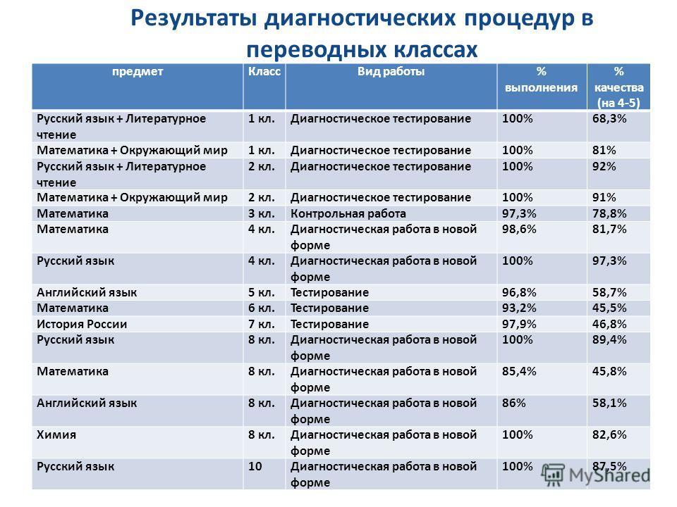 Результаты диагностических процедур в переводных классах предметКлассВид работы% выполнения % качества (на 4-5) Русский язык + Литературное чтение 1 кл.Диагностическое тестирование100%68,3% Математика + Окружающий мир1 кл.Диагностическое тестирование