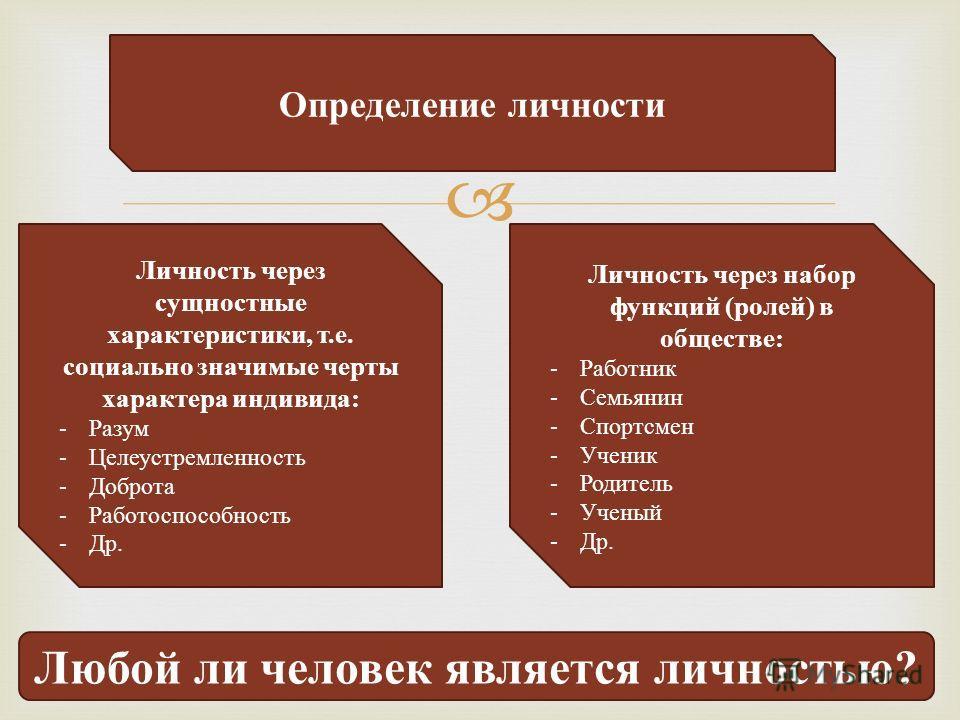 Определение личности Личность через сущностные характеристики, т.е. социально значимые черты характера индивида: - Разум - Целеустремленность - Доброта - Работоспособность - Др. Личность через набор функций (ролей) в обществе: - Работник - Семьянин -