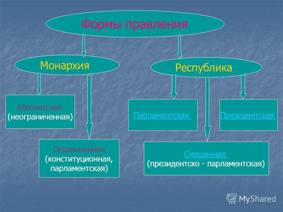 Формы государственно-территориального устройства Унитарное государство Федерация