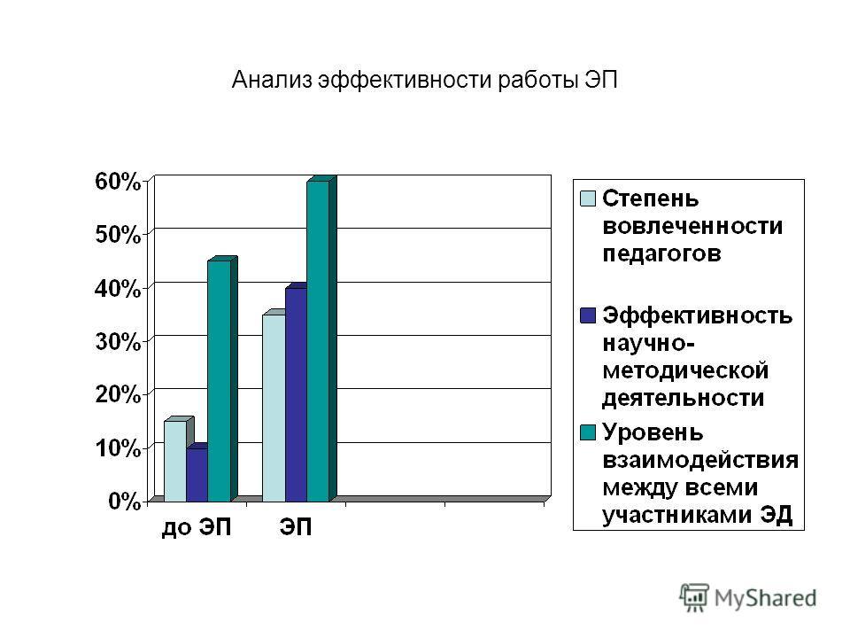 Анализ эффективности работы ЭП