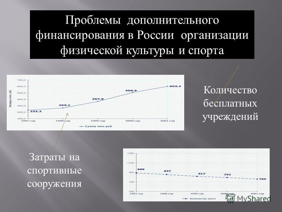 Затраты на спортивные сооружения Количество бесплатных учреждений Проблемы дополнительного финансирования в России организации физической культуры и спорта