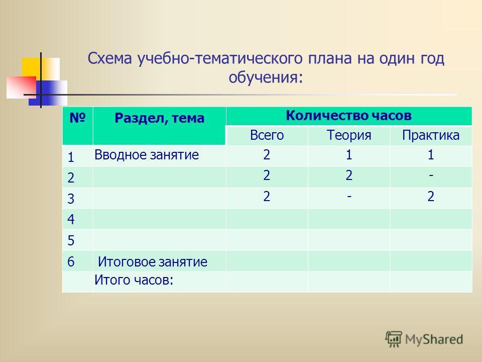 Схема учебно-тематического плана на один год обучения: Раздел, тема Количество часов ВсегоТеорияПрактика 1 Вводное занятие211 2 22- 3 2-2 4 5 6Итоговое занятие Итого часов: