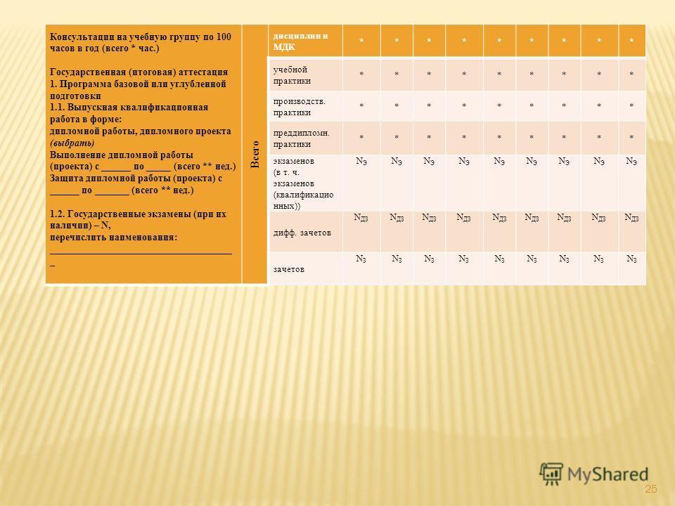 25 Консультации на учебную группу по 100 часов в год (всего * час.) Государственная (итоговая) аттестация 1. Программа базовой или углубленной подготовки 1.1. Выпускная квалификационная работа в форме: дипломной работы, дипломного проекта (выбрать) В
