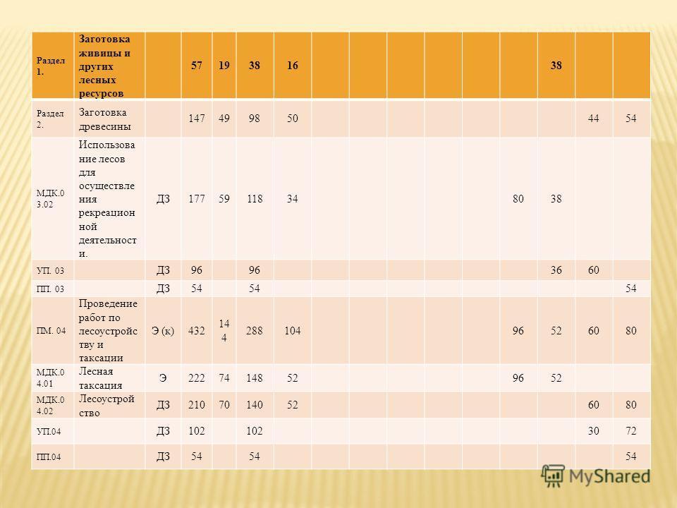 Раздел 1. Заготовка живицы и других лесных ресурсов 5719381638 Раздел 2. Заготовка древесины 1474998504454 МДК.0 3.02 Использова ние лесов для осуществле ния рекреацион ной деятельност и. ДЗ177591183480803838 УП. 03 ДЗ96 3660 ПП. 03 ДЗ54 ПМ. 04 Прове