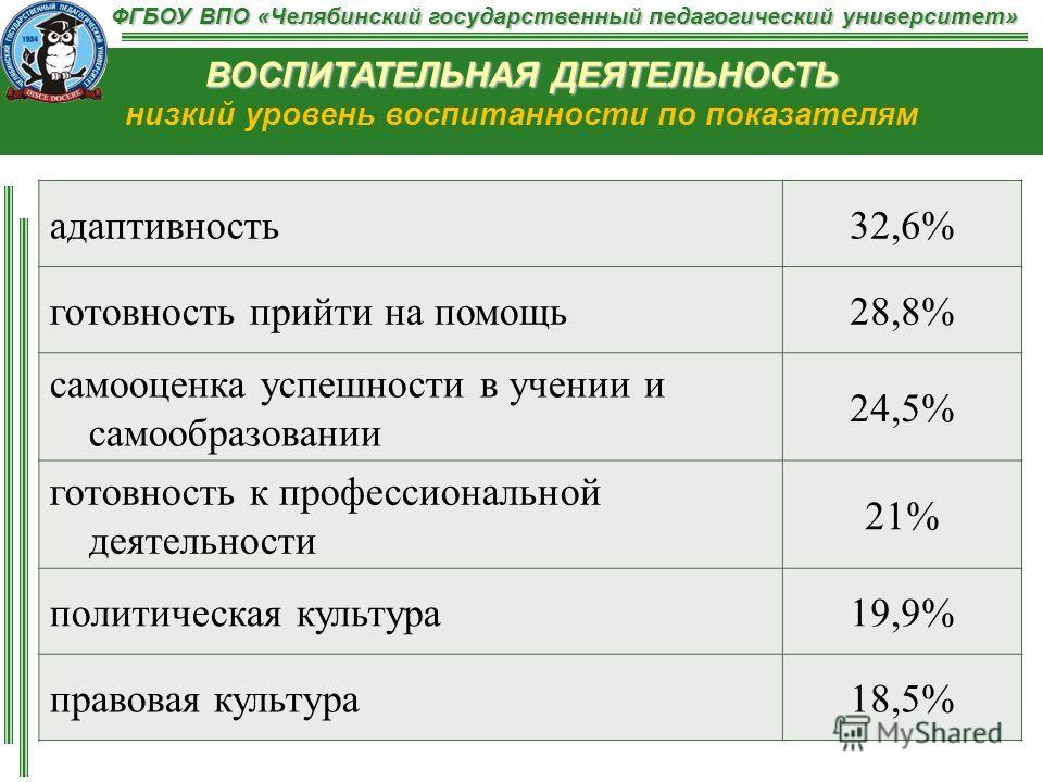 ФГБОУ ВПО «Челябинский государственный педагогический университет» ВОСПИТАТЕЛЬНАЯ ДЕЯТЕЛЬНОСТЬ ВОСПИТАТЕЛЬНАЯ ДЕЯТЕЛЬНОСТЬ низкий уровень воспитанности по показателям адаптивность32,6% готовность прийти на помощь28,8% самооценка успешности в учении и