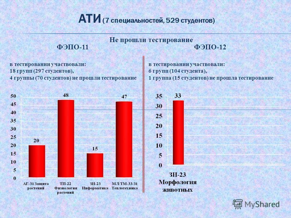 АТИ (7 специальностей, 529 студентов) ФЭПО-12 в тестировании участвовали: 6 групп (104 студента), 1 группа (15 студентов) не прошла тестирование Не прошли тестирование ФЭПО-11 в тестировании участвовали: 18 групп (297 студентов), 4 группы (70 студент