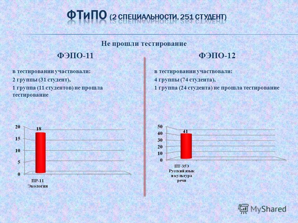 ФЭПО-11 в тестировании участвовали: 2 группы (31 студент), 1 группа (11 студентов) не прошла тестирование ФЭПО-12 в тестировании участвовали: 4 группы (74 студента), 1 группа (24 студента) не прошла тестирование Не прошли тестирование