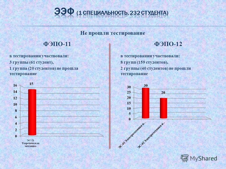 ФЭПО-11 в тестировании участвовали: 3 группы (61 студент), 1 группа (20 студентов) не прошла тестирование ФЭПО-12 в тестировании участвовали: 8 групп (159 студентов), 2 группы (40 студентов) не прошли тестирование Не прошли тестирование