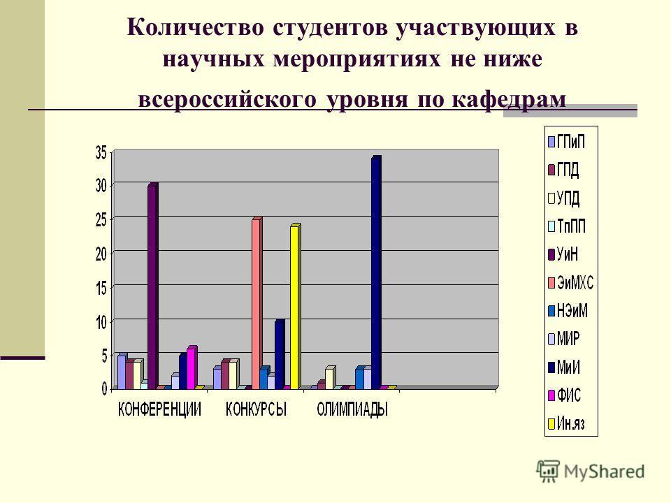 Количество студентов участвующих в научных мероприятиях не ниже всероссийского уровня по кафедрам