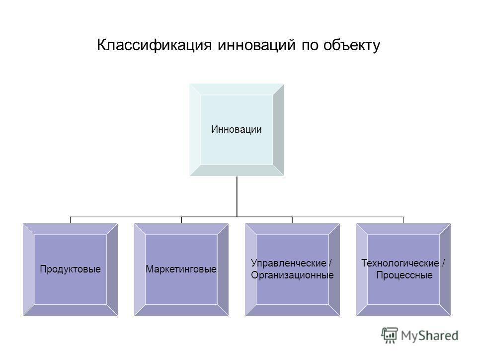 Классификация инноваций по объекту Инновации Продуктовые Управленческие / Организационные Технологические / Процессные Маркетинговые