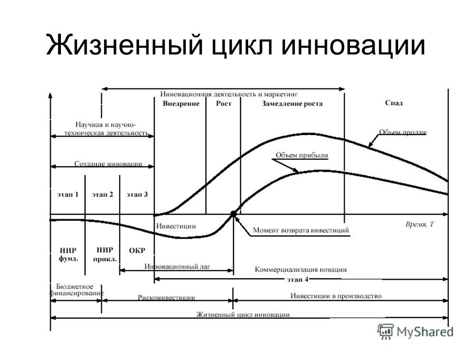 Жизненный цикл инновации