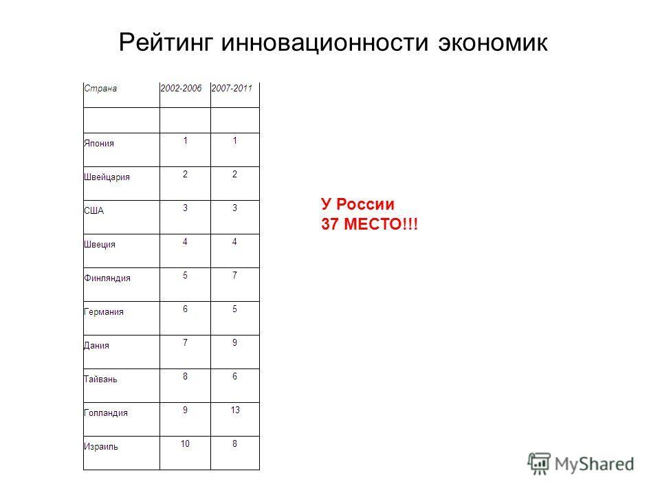 Рейтинг инновационности экономик У России 37 МЕСТО!!!