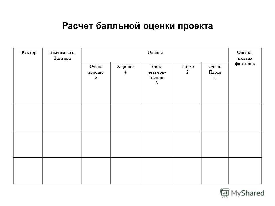 Расчет балльной оценки проекта ФакторЗначимость фактора ОценкаОценка вклада факторов Очень хорошо 5 Хорошо 4 Удов- летвори- тельно 3 Плохо 2 Очень Плохо 1