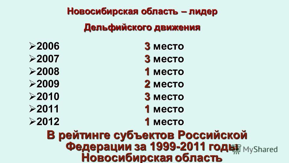 Новосибирская область – лидер Дельфийского движения 2006 3 место 2006 3 место 20073 место 20073 место 2008 1 место 2008 1 место 2009 2 место 2009 2 место 2010 3 место 2010 3 место 2011 1 место 2011 1 место 20121 место 20121 место В рейтинге субъектов