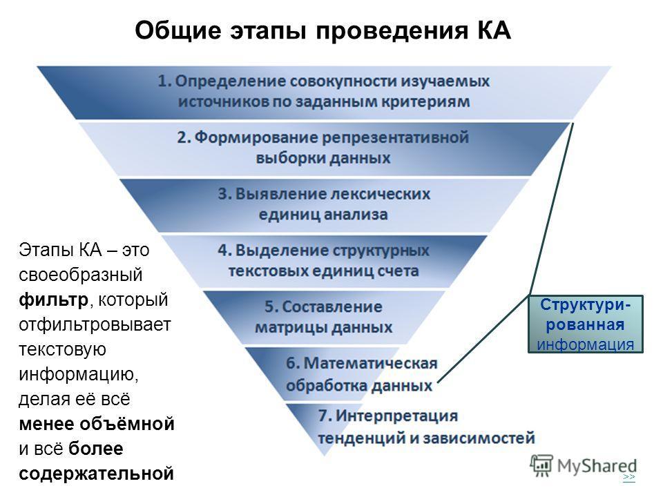 Общие этапы проведения КА >> Этапы КА – это своеобразный фильтр, который отфильтровывает текстовую информацию, делая её всё менее объёмной и всё более содержательной Структури- рованная информация