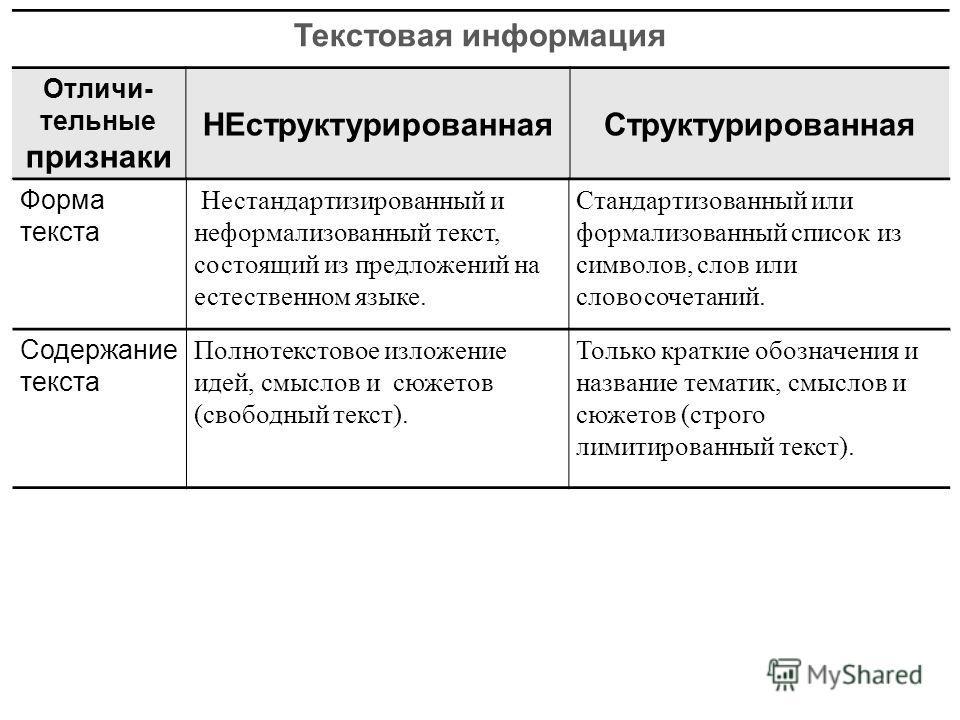 Текстовая информация Отличи- тельные признаки НЕструктурированнаяСтруктурированная Форма текста Нестандартизированный и неформализованный текст, состоящий из предложений на естественном языке. Стандартизованный или формализованный список из символов,