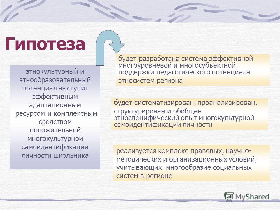 Гипотеза этнокультурный и этнообразовательный потенциал выступит эффективным адаптационным ресурсом и комплексным средством положительной многокультурной самоидентификации личности школьника будет систематизирован, проанализирован, структурирован и о
