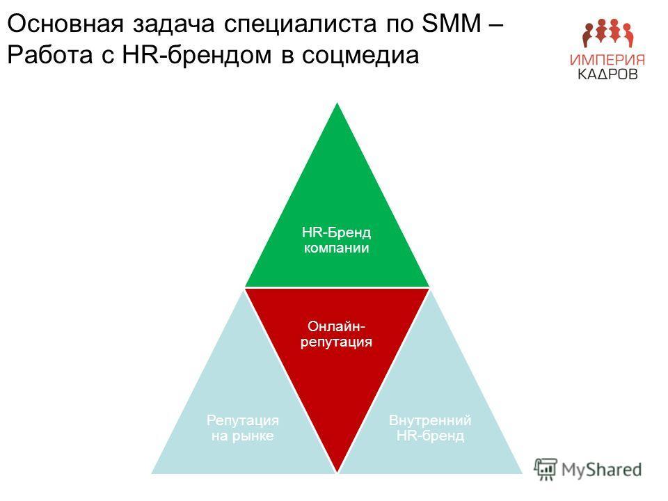 Основная задача специалиста по SMM – Работа с HR-брендом в соцмедиа HR-Бренд компании Репутация на рынке Онлайн- репутация Внутренний HR-бренд