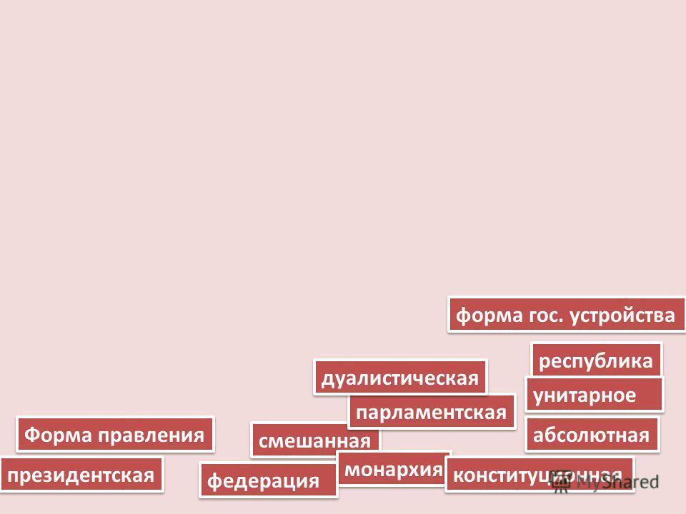 Форма правления форма гос. устройства президентская абсолютная смешанная республика парламентская монархия конституционная унитарное федерация дуалистическая