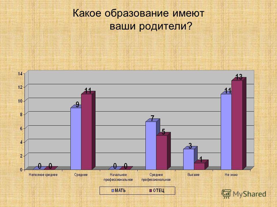 Какое образование имеют ваши родители?