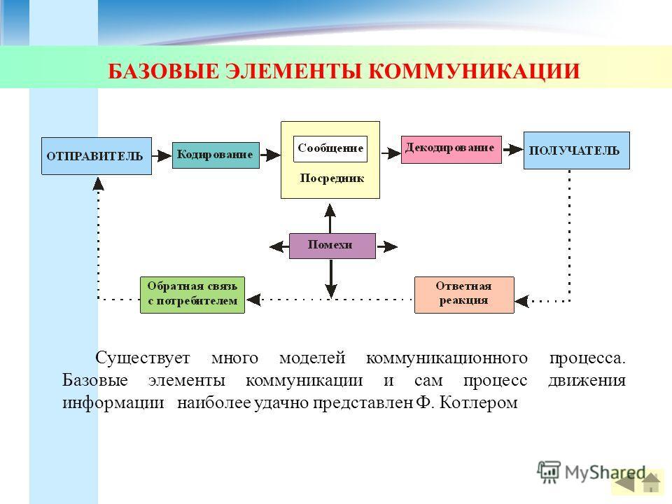 БАЗОВЫЕ ЭЛЕМЕНТЫ КОММУНИКАЦИИ Существует много моделей коммуникационного процесса. Базовые элементы коммуникации и сам процесс движения информации наиболее удачно представлен Ф. Котлером