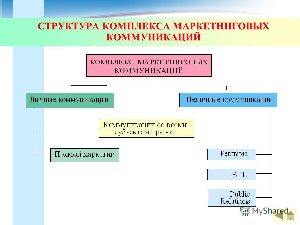 СТРУКТУРА КОМПЛЕКСА МАРКЕТИНГОВЫХ КОММУНИКАЦИЙ