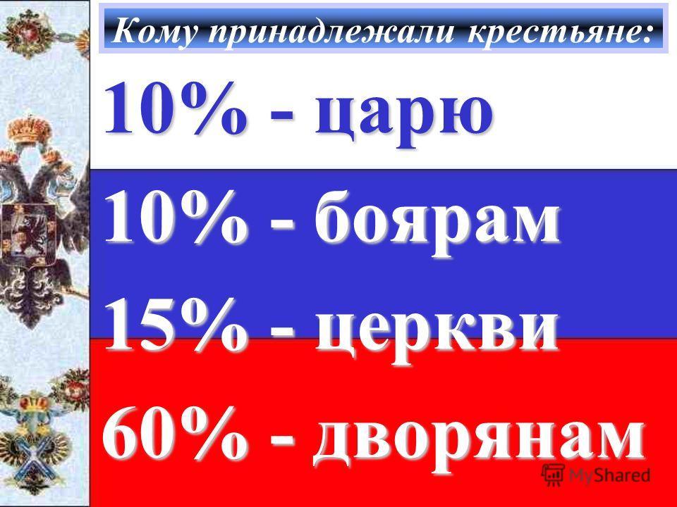 Кому принадлежали крестьяне: 10% - царю 10% - боярам 15% - церкви 60% - дворянам