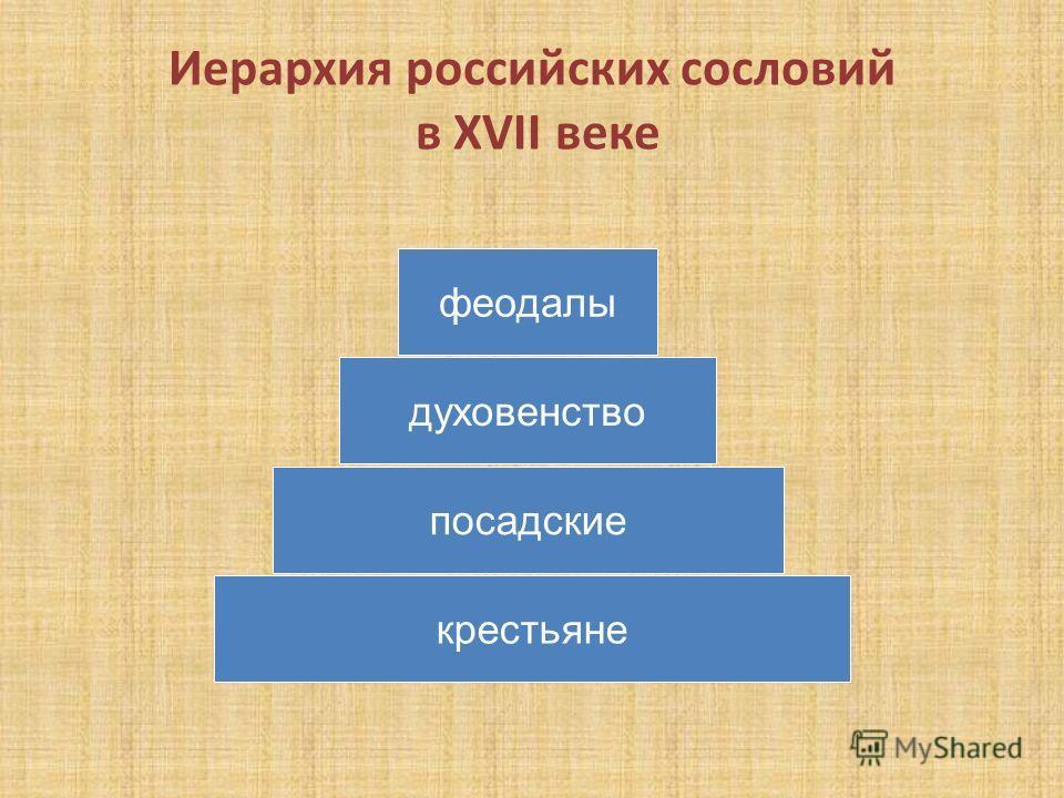 Иерархия российских сословий в XVII веке крестьяне посадские духовенство феодалы