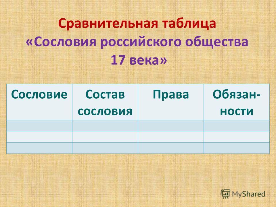 Сравнительная таблица «Сословия российского общества 17 века» СословиеСостав сословия ПраваОбязан- ности
