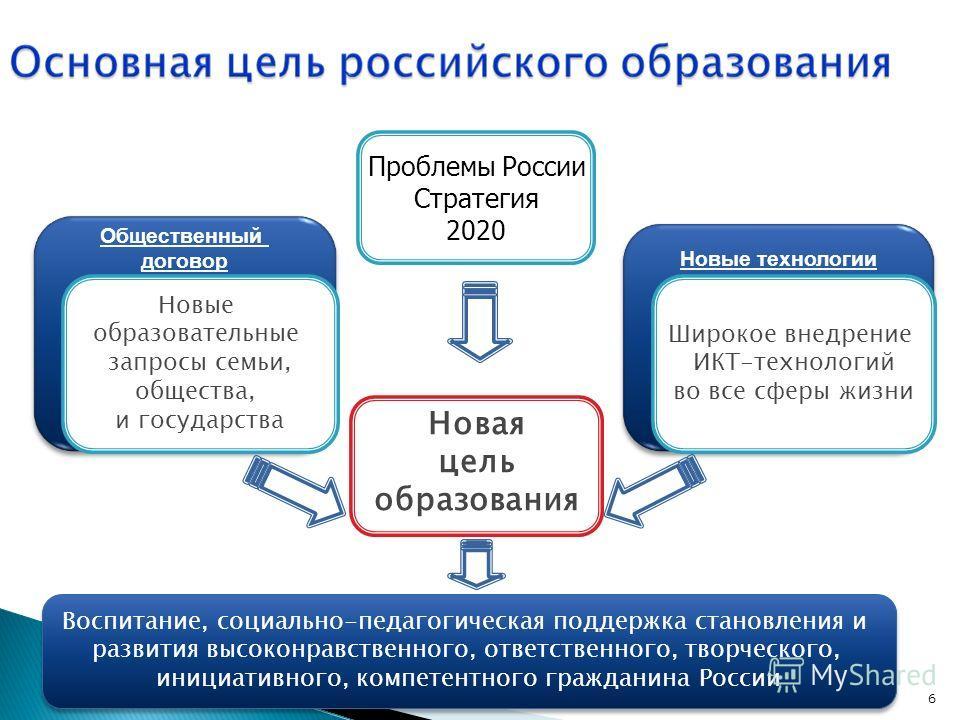 6 Новая цель образования Новые технологии Общественный договор Новые образовательные запросы семьи, общества, и государства Широкое внедрение ИКТ-технологий во все сферы жизни Проблемы России Стратегия 2020 Воспитание, социально-педагогическая поддер