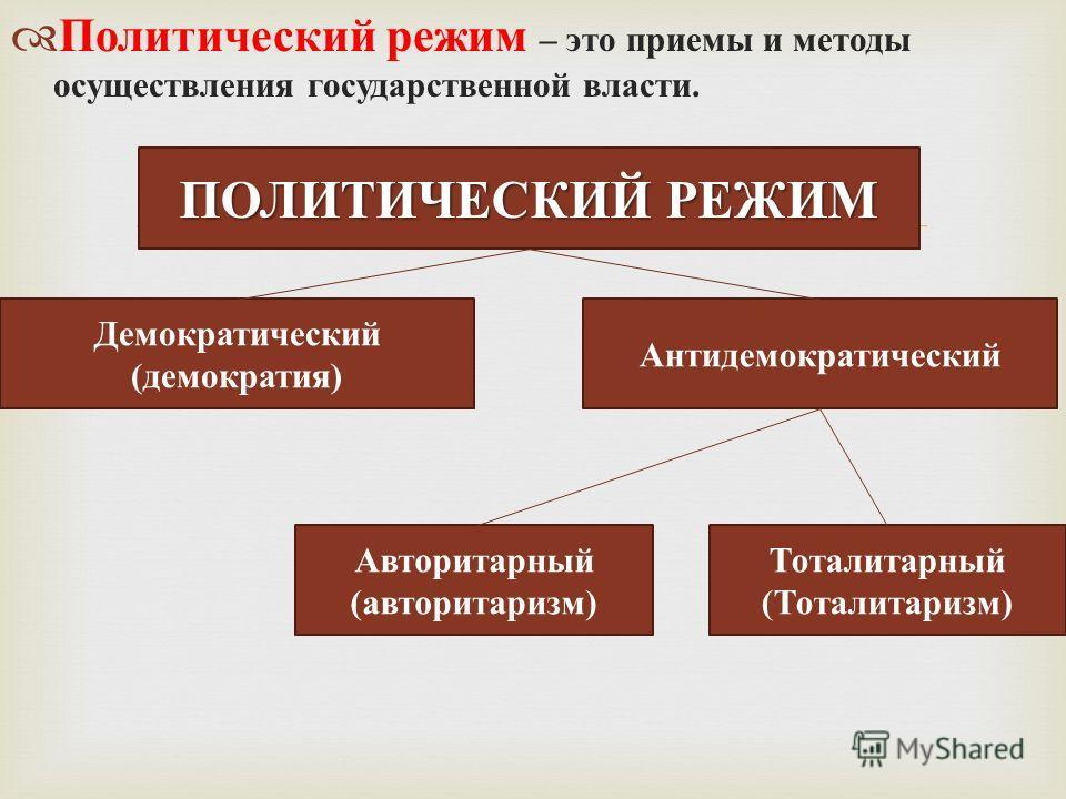 Политический режим – это приемы и методы осуществления государственной власти. ПОЛИТИЧЕСКИЙ РЕЖИМ Демократический (демократия) Антидемократический Авторитарный (авторитаризм) Тоталитарный (Тоталитаризм)