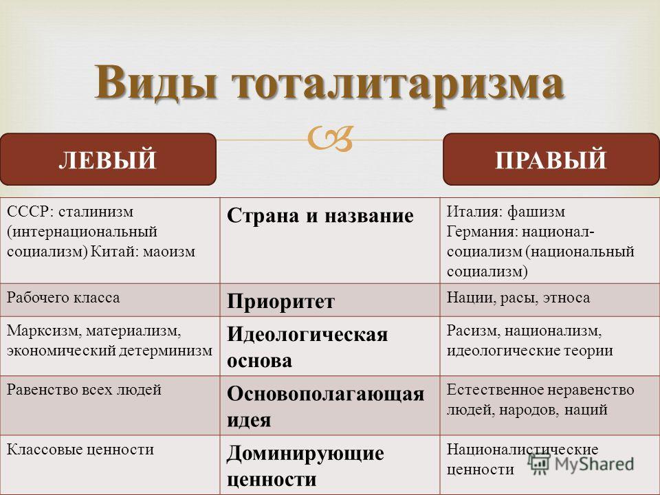 Виды тоталитаризма СССР : сталинизм ( интернациональный социализм ) Китай : маоизм Страна и название Италия : фашизм Германия : национал - социализм ( национальный социализм ) Рабочего класса Приоритет Нации, расы, этноса Марксизм, материализм, эконо