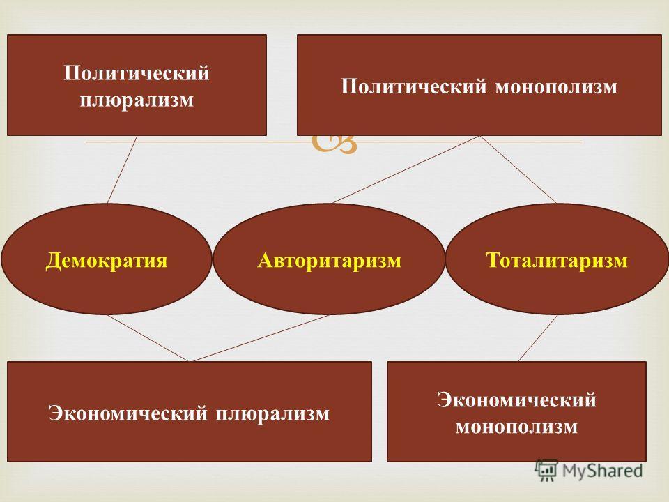 Политический плюрализм Политический монополизм Экономический монополизм Экономический плюрализм АвторитаризмДемократияТоталитаризм