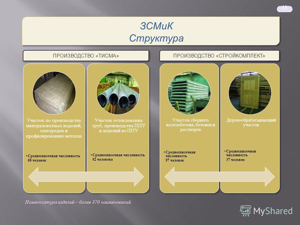 Номенклатура изделий – более 370 наименований ПРОИЗВОДСТВО «ТИСМА» ПРОИЗВОДСТВО «СТРОЙКОМПЛЕКТ» 10 ЗСМиК Структура ЗСМиК Структура