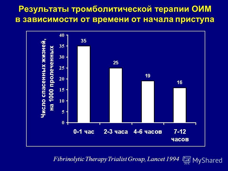 Результаты тромболитической терапии ОИМ в зависимости от времени от начала приступа Fibrinolytic Therapy Trialist Group, Lancet 1994